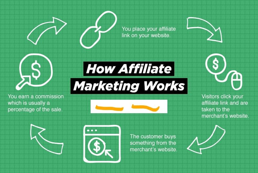 Affiliate Marketing Working